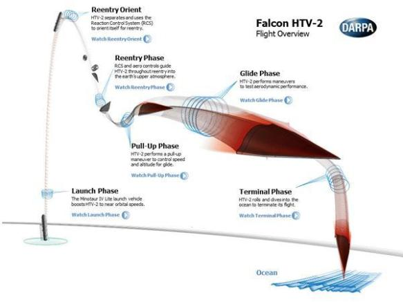 falcon-htv2-flight-overview
